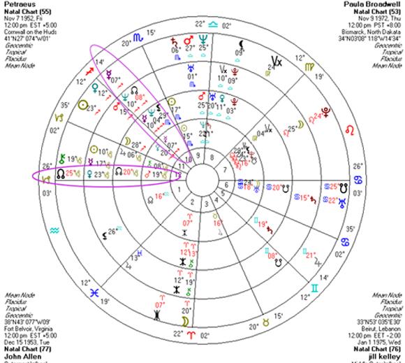 Petraeus chart