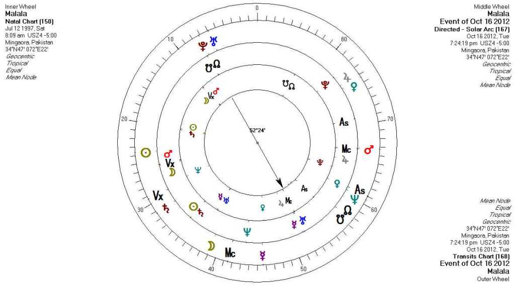 yod in astrology