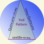 Yod Pattern Astrology