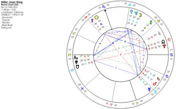 Juno conjunct Ascendant
