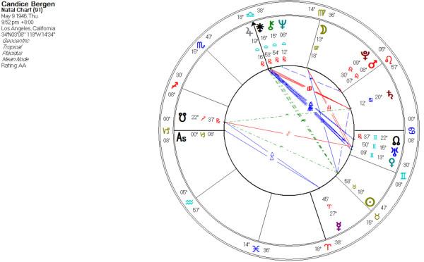 juno astrology