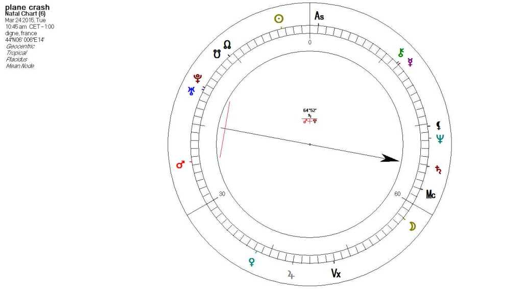 Astrology of Andrreas Lubitz