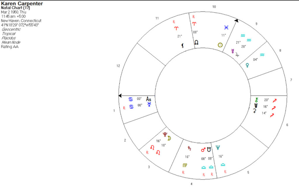 Moon Pluto Aspects and Eating Disorder