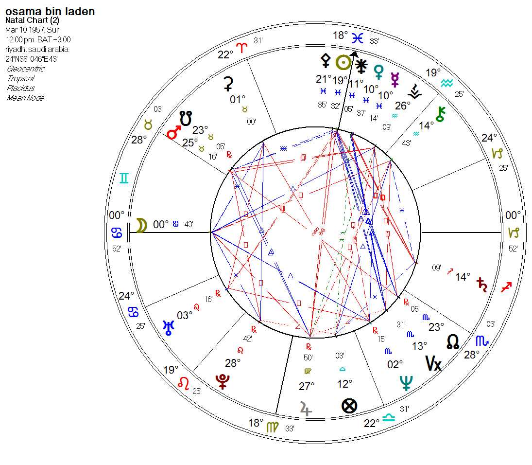 Mars Pluto Aspects in Astrology - AstroManda