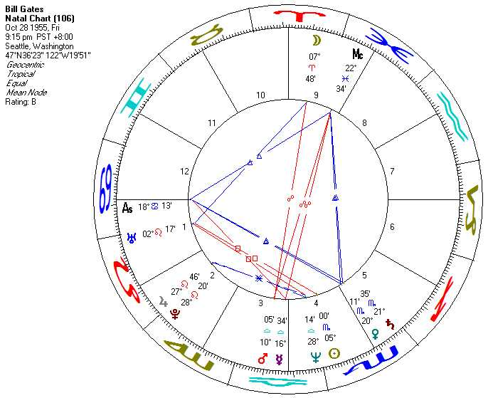 Jupiter Pluto Aspects In Astrology Astromanda