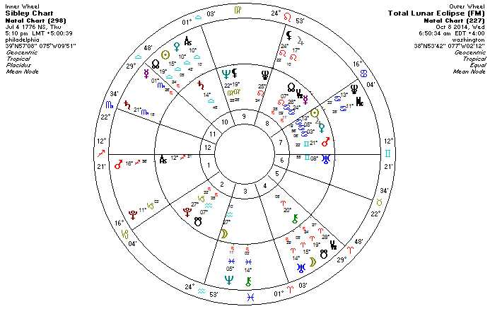 Astrology of Ebola with Hygiea, Black Moon Lilith - AstroManda