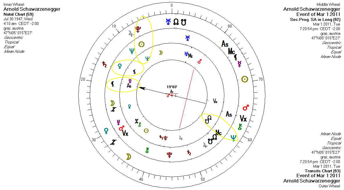 Astrology of Scandals: Neptune, Black Moon Lilith & Vertex