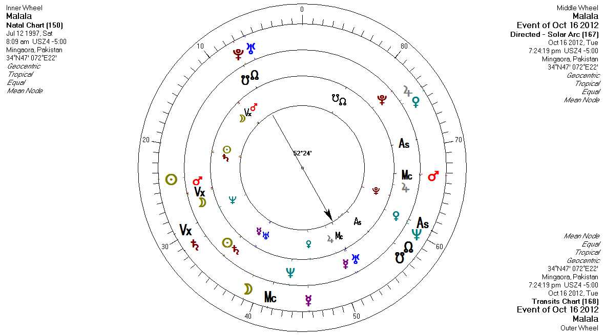 Yod in Astrology - A Karmic Pattern - AstroManda