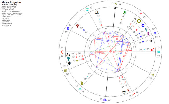 Moon Pluto Aspects in Astrology