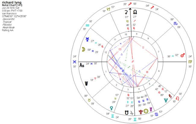 Ceres Astrology - AstroManda