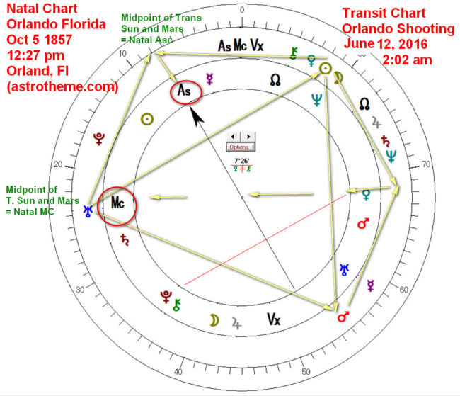Astrology Of Orlando Shooting Using Midpoints