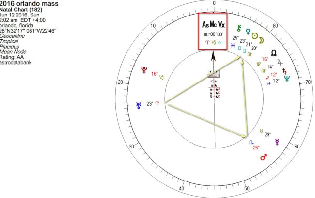 Astrology of Orlando Shooting using Midpoints - AstroManda