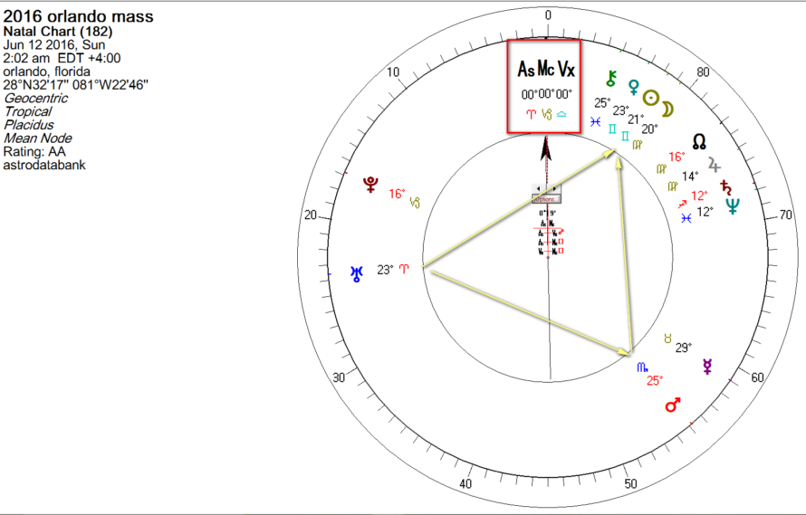 Astrology Of Orlando Shooting Using Midpoints Astromanda